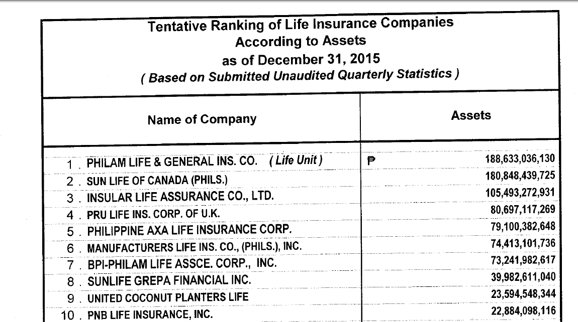 Top Life Insurance Companies in the Philippines 2015 ...